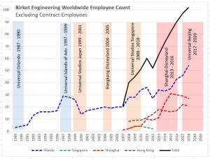 Birket Employee Count